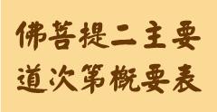 佛菩提二主要道次第概要表